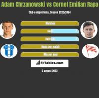 Adam Chrzanowski vs Cornel Emilian Rapa h2h player stats