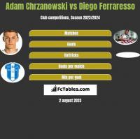 Adam Chrzanowski vs Diego Ferraresso h2h player stats