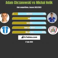 Adam Chrzanowski vs Michal Helik h2h player stats
