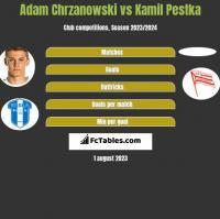 Adam Chrzanowski vs Kamil Pestka h2h player stats