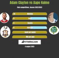 Adam Clayton vs Aapo Halme h2h player stats