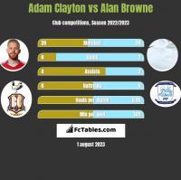 Adam Clayton vs Alan Browne h2h player stats
