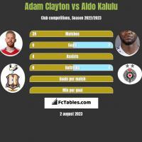 Adam Clayton vs Aldo Kalulu h2h player stats