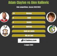 Adam Clayton vs Alen Halilovic h2h player stats