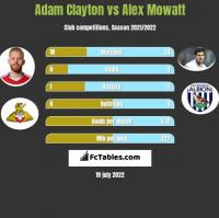 Adam Clayton vs Alex Mowatt h2h player stats