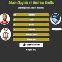 Adam Clayton vs Andrew Crofts h2h player stats