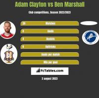 Adam Clayton vs Ben Marshall h2h player stats