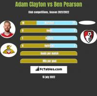Adam Clayton vs Ben Pearson h2h player stats