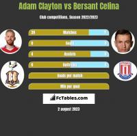 Adam Clayton vs Bersant Celina h2h player stats