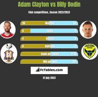 Adam Clayton vs Billy Bodin h2h player stats