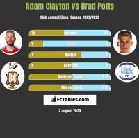 Adam Clayton vs Brad Potts h2h player stats
