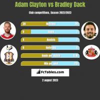 Adam Clayton vs Bradley Dack h2h player stats