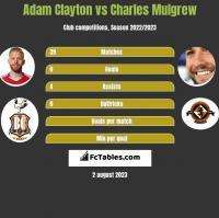 Adam Clayton vs Charles Mulgrew h2h player stats