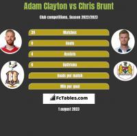 Adam Clayton vs Chris Brunt h2h player stats