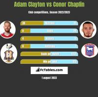 Adam Clayton vs Conor Chaplin h2h player stats
