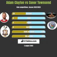 Adam Clayton vs Conor Townsend h2h player stats