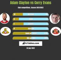 Adam Clayton vs Corry Evans h2h player stats