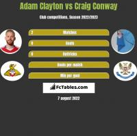 Adam Clayton vs Craig Conway h2h player stats