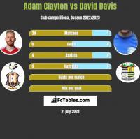 Adam Clayton vs David Davis h2h player stats
