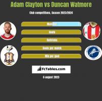 Adam Clayton vs Duncan Watmore h2h player stats