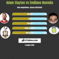 Adam Clayton vs Emiliano Buendia h2h player stats