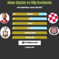 Adam Clayton vs Filip Krovinovic h2h player stats