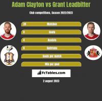 Adam Clayton vs Grant Leadbitter h2h player stats
