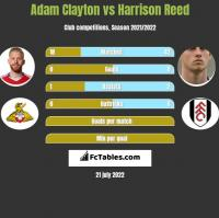 Adam Clayton vs Harrison Reed h2h player stats