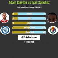 Adam Clayton vs Ivan Sanchez h2h player stats