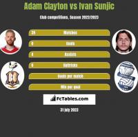 Adam Clayton vs Ivan Sunjic h2h player stats