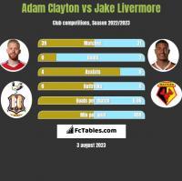 Adam Clayton vs Jake Livermore h2h player stats
