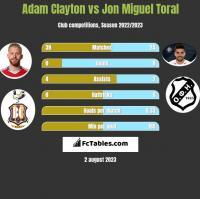 Adam Clayton vs Jon Miguel Toral h2h player stats