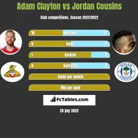 Adam Clayton vs Jordan Cousins h2h player stats