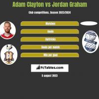 Adam Clayton vs Jordan Graham h2h player stats