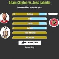 Adam Clayton vs Joss Labadie h2h player stats