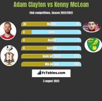 Adam Clayton vs Kenny McLean h2h player stats