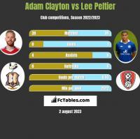 Adam Clayton vs Lee Peltier h2h player stats