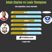 Adam Clayton vs Louis Thompson h2h player stats