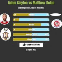 Adam Clayton vs Matthew Dolan h2h player stats