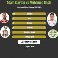 Adam Clayton vs Muhamed Besic h2h player stats