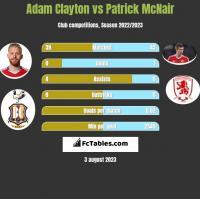 Adam Clayton vs Patrick McNair h2h player stats