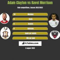 Adam Clayton vs Ravel Morrison h2h player stats