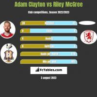 Adam Clayton vs Riley McGree h2h player stats