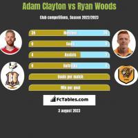 Adam Clayton vs Ryan Woods h2h player stats