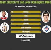 Adam Clayton vs San Jose Dominguez Mikel h2h player stats