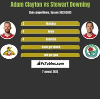 Adam Clayton vs Stewart Downing h2h player stats
