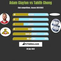 Adam Clayton vs Tahith Chong h2h player stats