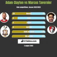 Adam Clayton vs Marcus Tavernier h2h player stats