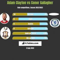 Adam Clayton vs Conor Gallagher h2h player stats