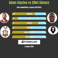 Adam Clayton vs Elliot Simoes h2h player stats